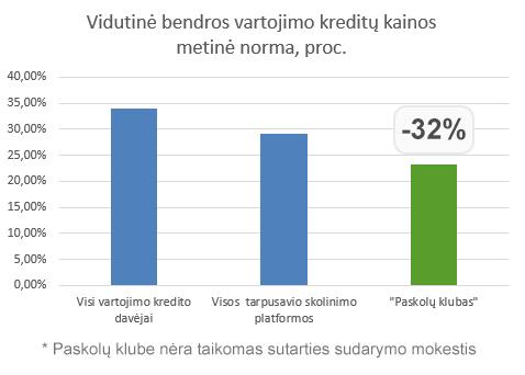 Vidutinė bendros vartojimo kreditų kainos metinė norma, proc.