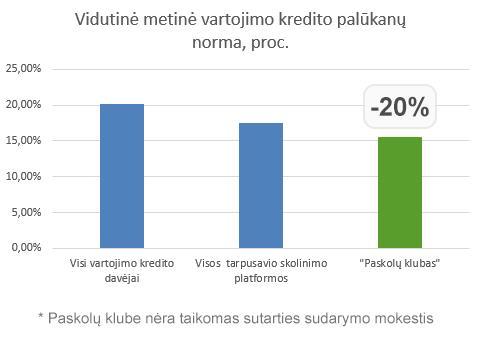 Vidutinė metinė vartojimo kredito palūkanų norma, proc.